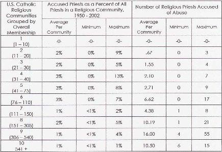 Study methods catholic