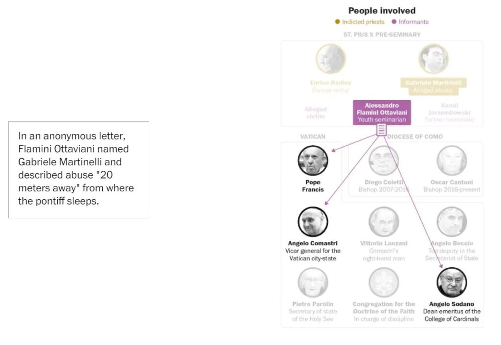Martinelli Case: People and Connections 4
