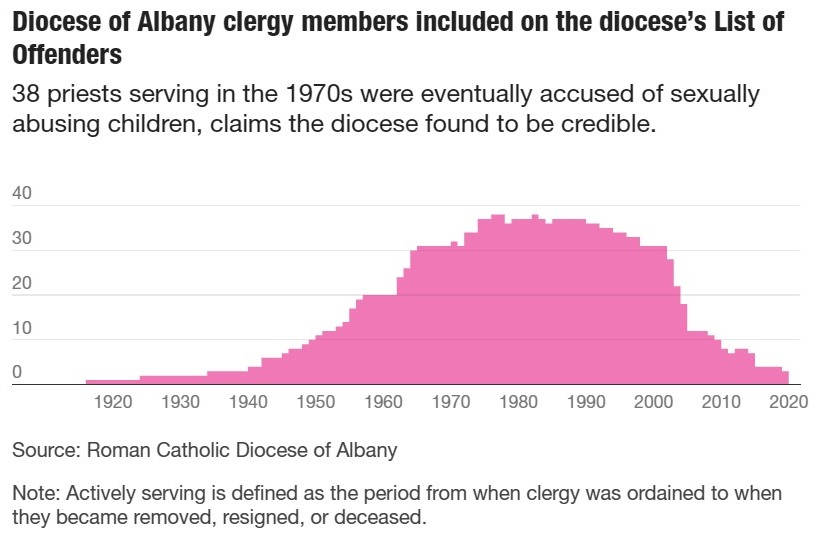 Diocese of Albany clergy members included on the diocese's List of Offenders
